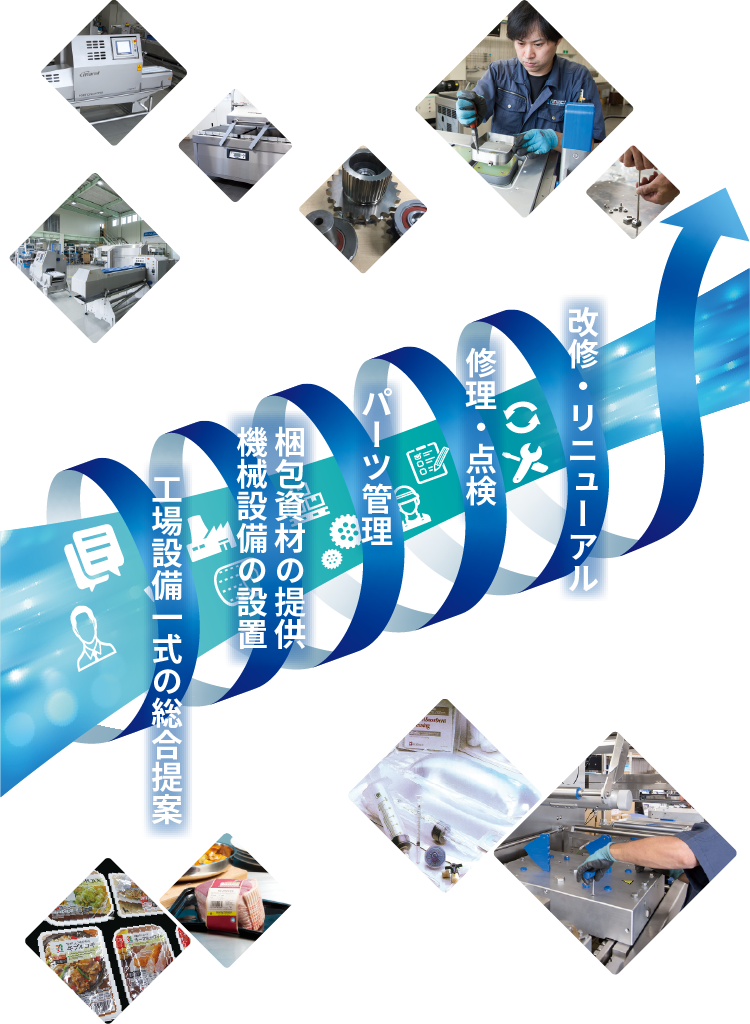 工場設備一式の総合提案・機械設備の設置・梱包資材の提供・パーツ管理・修理・点検・改修・リニューアル