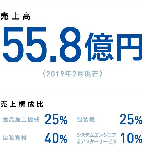売上高55.8億円(2019年2月現在)売上構成比 食品加工機械 25% 包装機 25% 包装資材 40% システムエンジニア&アフターサービス 10%
